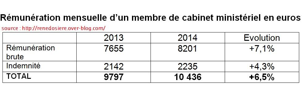 """3 ans avec François Hollande:  """"Et un, et deux, et trois, ZERO !"""" Rymuny10"""