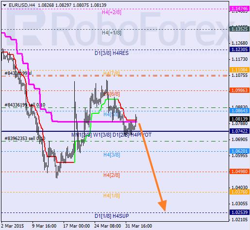 """EURUSD, """"Euro vs. US Dollar"""" Eurusd15"""