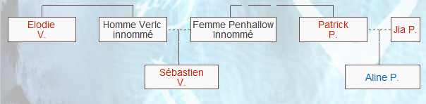 Les plus grandes familles de Nephilim Famill13