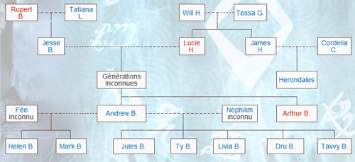Les plus grandes familles de Nephilim Famill16