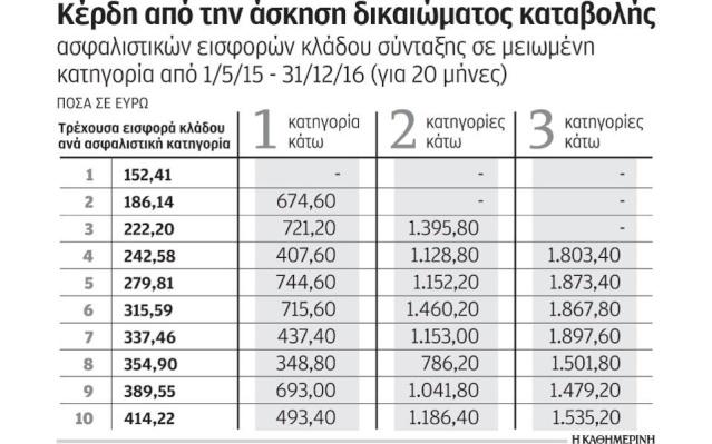 Χαμηλότερες εισφορές και πληρωμή χρεών για οφειλέτες του ΟΑΕΕ S7p2_110