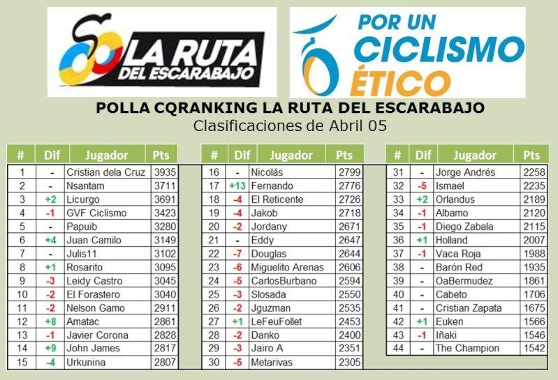 Polla Anual CQ Ranking - Por un ciclismo ético 2015 - Página 3 Abr510