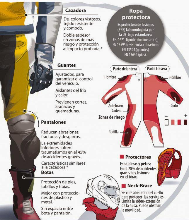 ¿Que elementos de seguridad utilizas en moto? Seguri10