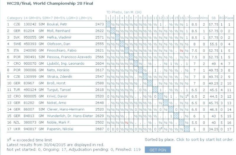 La 28ème finale du championnat du monde Boukal10