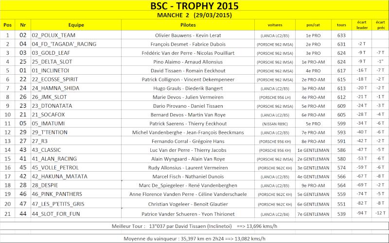 TROPHY 2015 Result10