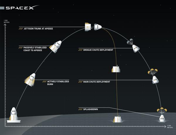 Vaisseau Dragon (SpaceX) - actualités et développement - Page 2 168