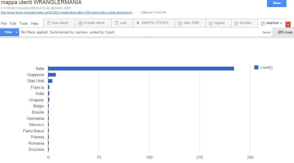 mappa lista ultimi 1000 utenti attivi creata dinamicamente - Pagina 4 Nazion10