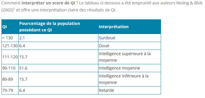Test de Q.I Qi_moy10