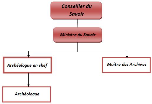 Sphère du Savoir Ancien Savoir11