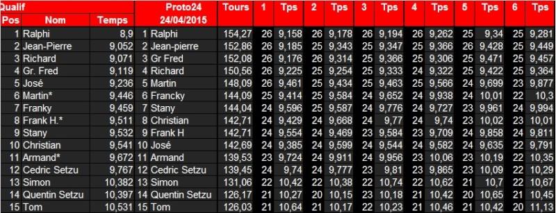 [Proto 24] Classements  2015 Proto212