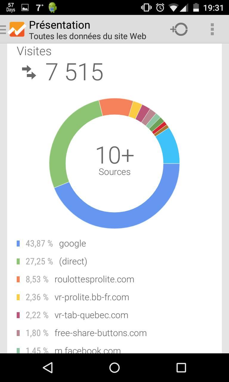 Statistiques du Forum avec Google Analytics 7500vi10