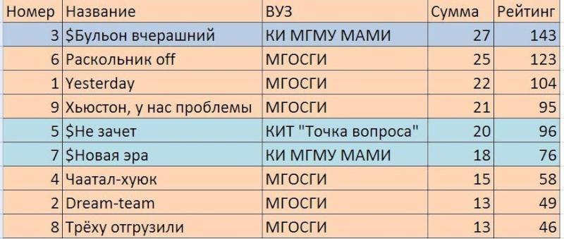 """Февраль 2015 в Молодежном центре """"Горизонт"""" Go8mqy10"""