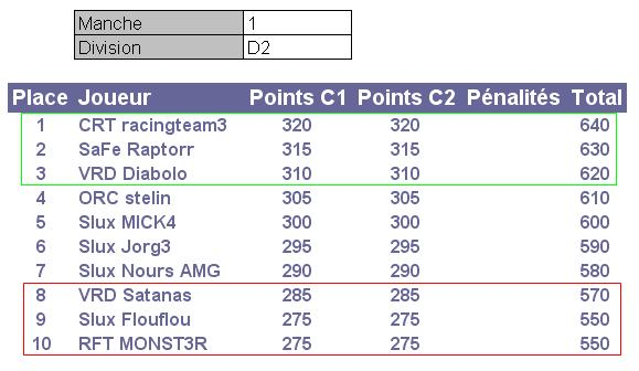 Championnat Ginetta by Starlux - Page 2 D2m110