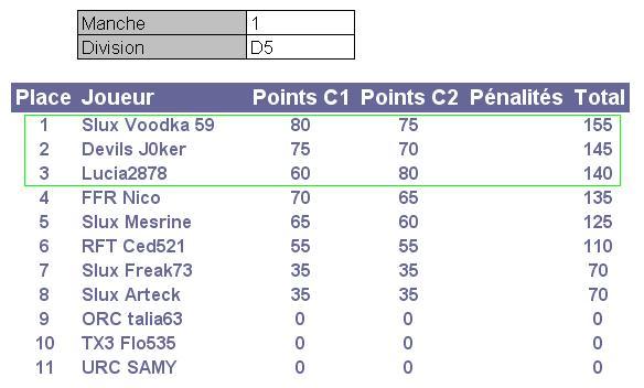 Championnat Ginetta by Starlux - Page 2 D5m110
