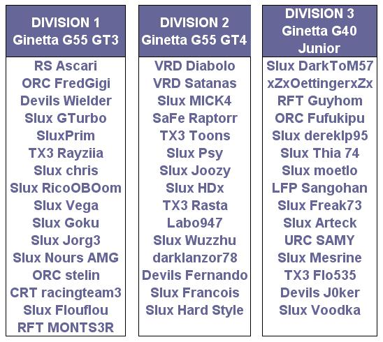 Championnat Ginetta by Starlux Divisi10