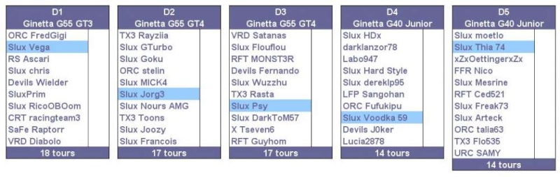 Championnat Ginetta by Starlux - Page 2 Divisi13