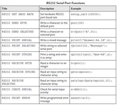 الاتصال التسلسلى للميكروكونترولر PIC16 من خلال الوحدة UART : 125