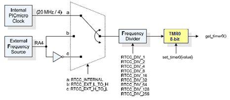 المؤقت / العداد Timer0 مع المترجم CCS C  :   أولا : الاستخدام كعداد   216