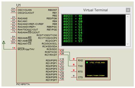 الاتصال التسلسلى للميكروكونترولر PIC16 من خلال الوحدة UART : 222
