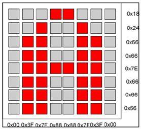 تقنيات عرض الرسائل والإعلانات على شاشات الليد ماتريكس مع المترجم CCS C والمترجم ميكروسى برو: مقدمة : مبدأ  عمل شاشة العرض LED dot matrix : 227