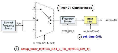 المؤقت / العداد Timer0 مع المترجم CCS C  :   أولا : الاستخدام كعداد   313