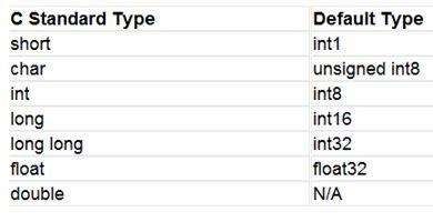 أنواع البيانات والمتغيرات :   Data Types and Variables 411