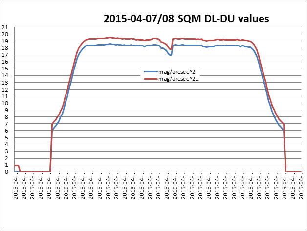 Equivalence des valeurs, échelles et évaluation de la pollution lumineuse Sqm20110