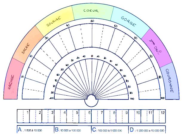 planche de radiesthesie a