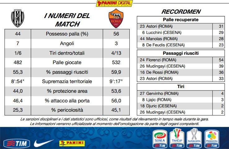 Cesena 0-1 AS Roma (28 ème journée) - Page 11 11075110