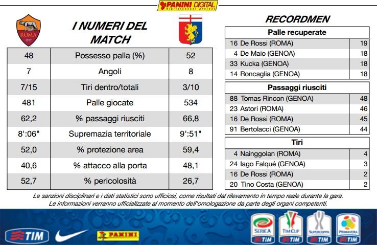 AS Roma 2-0 Genoa (34ème journée) - Page 8 Giovan10