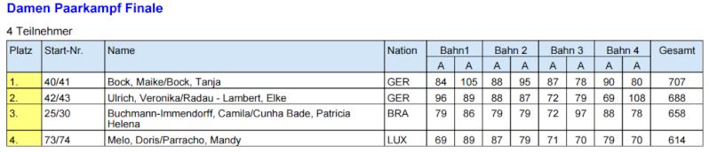 WM Morbach 22.05.15 au 30.05.15 Finale10