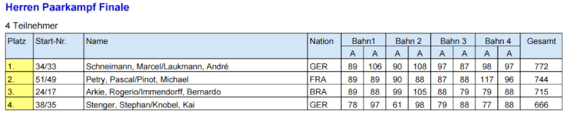 WM Morbach 22.05.15 au 30.05.15 Finale11