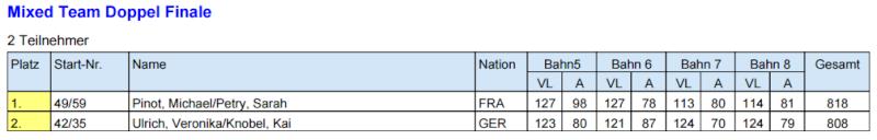 WM Morbach 22.05.15 au 30.05.15 Finale12