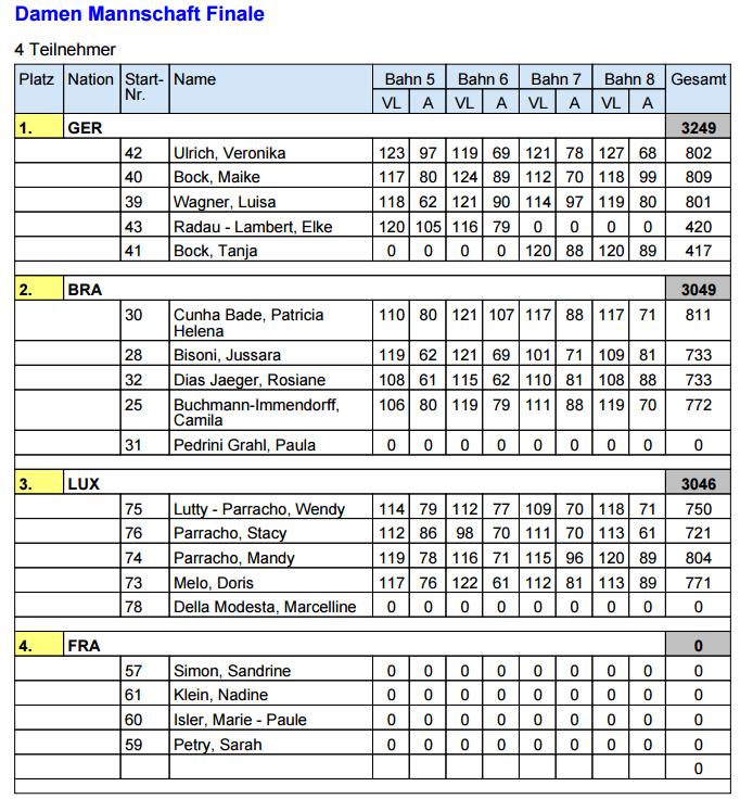 WM Morbach 22.05.15 au 30.05.15 Finale16