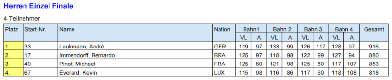 WM Morbach 22.05.15 au 30.05.15 Finale17