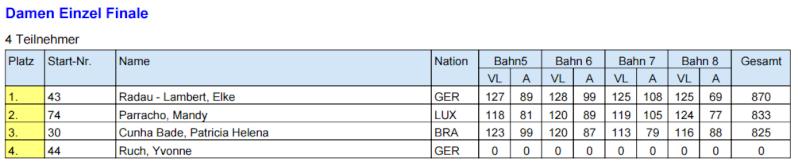 WM Morbach 22.05.15 au 30.05.15 Finale18