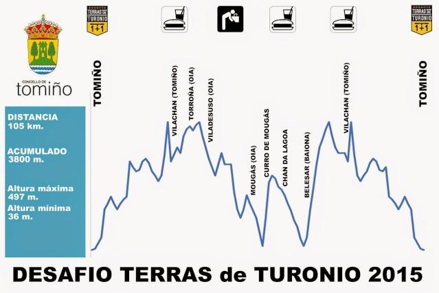 DESAFIO TERRAS de TURONIO, 17 de Maio 2015 Perfil11