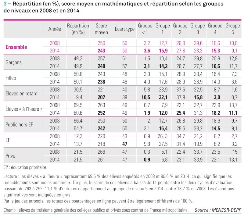 Mathématiques : le niveau des collégiens français a reculé   - Page 4 Depp-n10