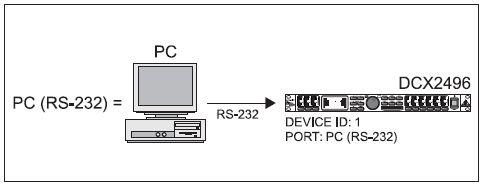 Filtre actif numérique DCX 2496 Rs23210