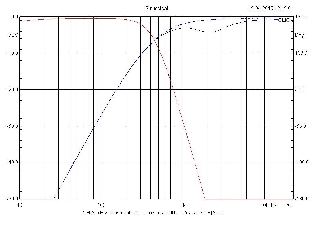 Filtre actif numérique DCX 2496 Test_l10