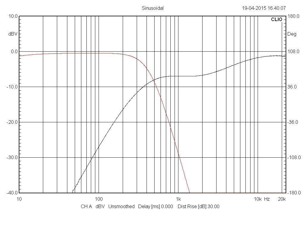Filtre actif numérique DCX 2496 Test_l11