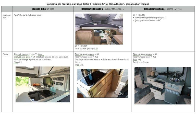 Tableau comparatif des aménagements du Trafic 3 • Stylevan 3004, Campérêve Mirande S et Horizon Van  4 Glénan Concept Captur10