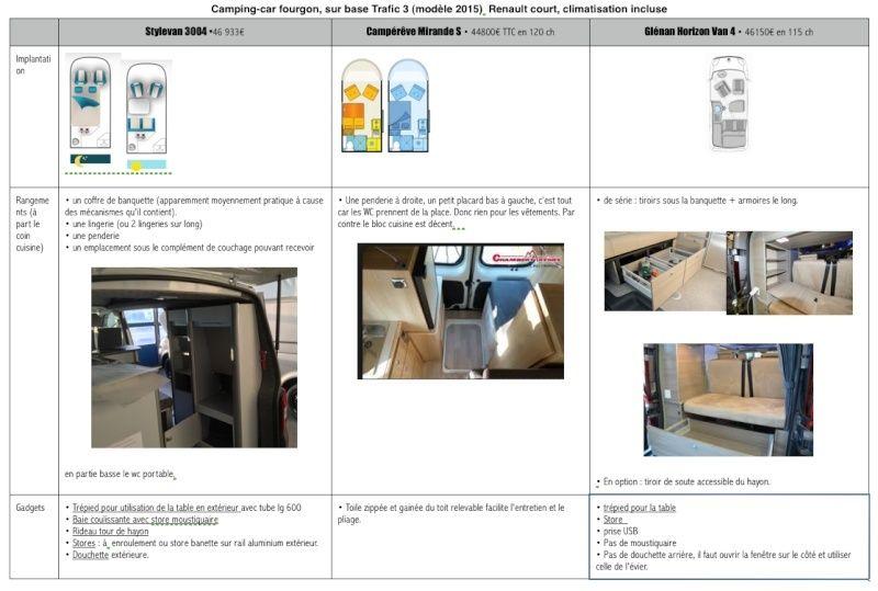 Tableau comparatif des aménagements du Trafic 3 • Stylevan 3004, Campérêve Mirande S et Horizon Van  4 Glénan Concept Captur11