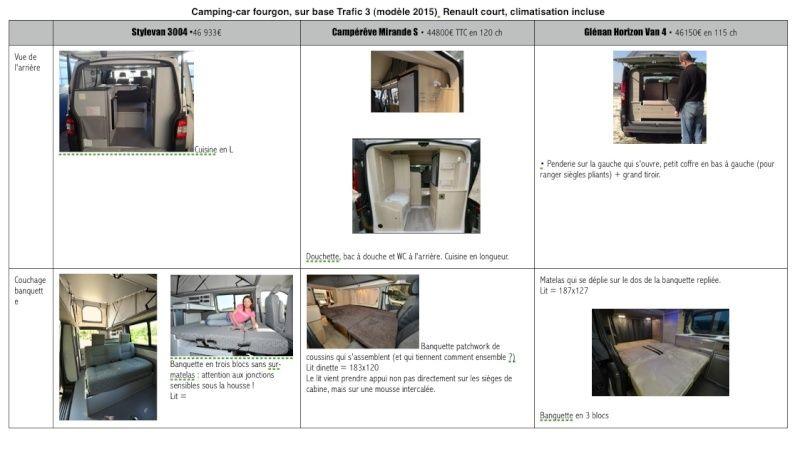 Tableau comparatif des aménagements du Trafic 3 • Stylevan 3004, Campérêve Mirande S et Horizon Van  4 Glénan Concept Captur12