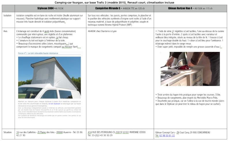 Tableau comparatif des aménagements du Trafic 3 • Stylevan 3004, Campérêve Mirande S et Horizon Van  4 Glénan Concept Captur13