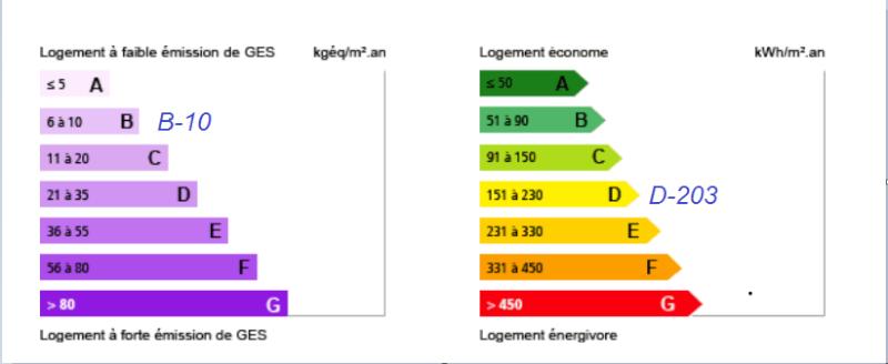 (Cote d'Azur) Plein SUD 83150 Dpe_dp10