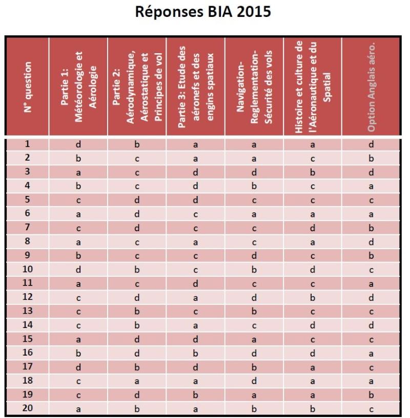Sujet + Corrigé BIA 2015 Repons10