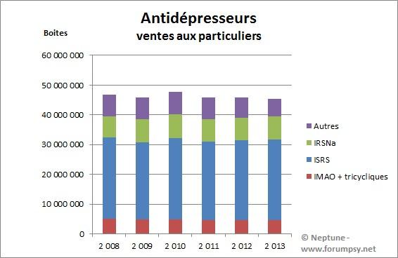 Statistiques en nombre de boites antidépresseurs - Neptune