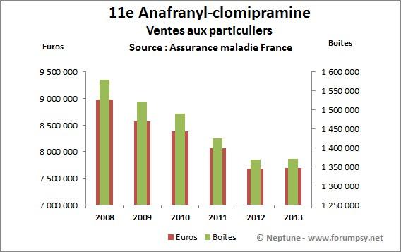 Ventes de Anafranyl-clomipramine 2008-2013 - Neptune