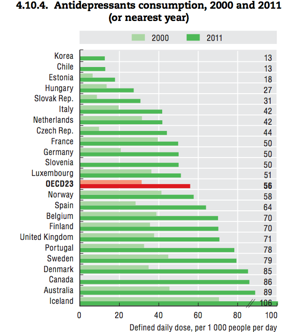 Antidépresseurs France - OCDE